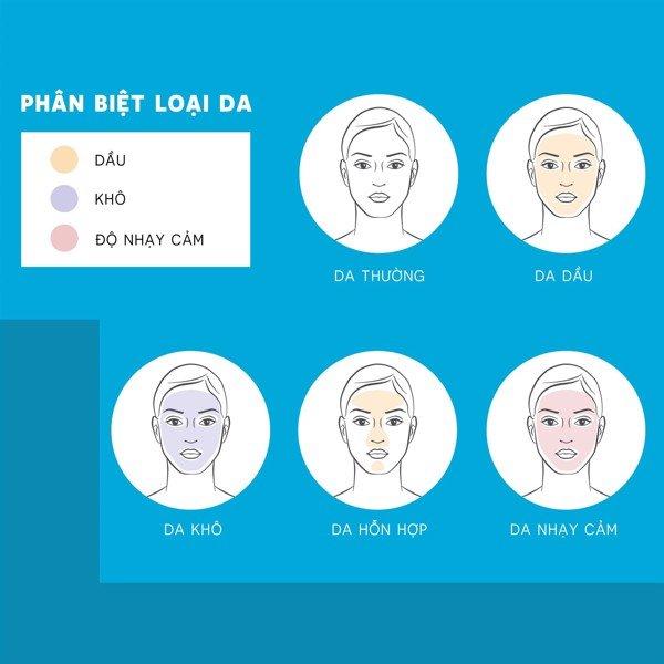 Phương pháp nhận biết loại da của bạn