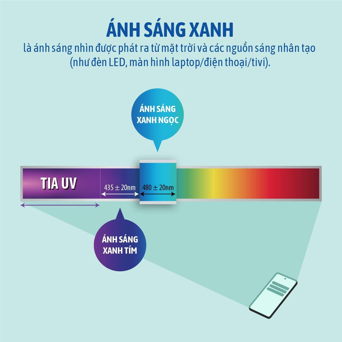 Ánh sáng xanh là gì và nó đang tác động thế nào tới làn da của chúng ta?